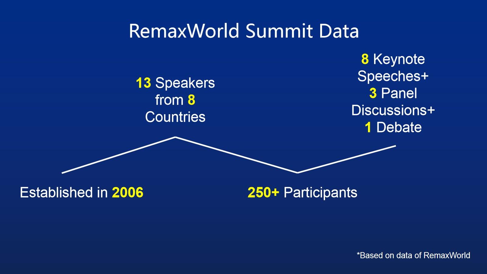RemaxWorld Summit 2019