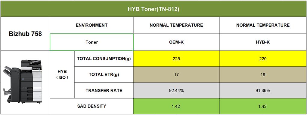 HYB Release More Compatible Toners for Konica Minolta Bizhub