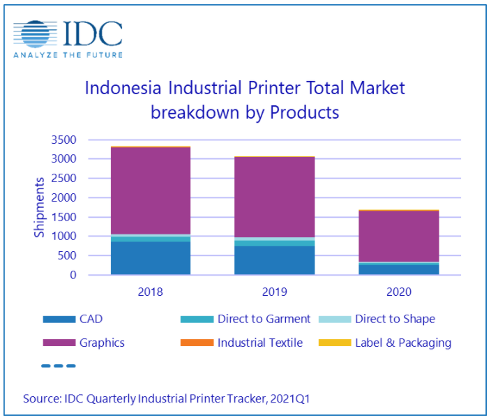 IDC: Industrial Printers Declines in Indonesia