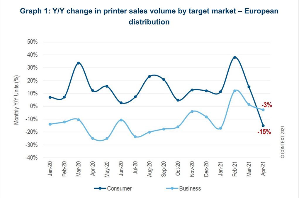 Inkjet MFP Sales Plunge in Europe During April